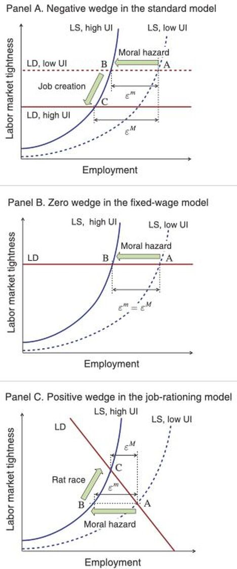 The effect of unemployment insurance on labor market tightness differs across matching models; it can be measured by the wedge between the macroelasticity and microelasticity of unemployment with respect to unemployment insurance